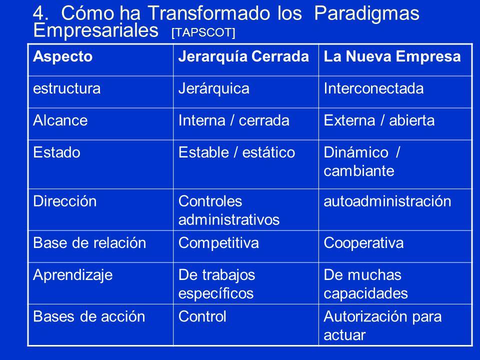 4. Cómo ha Transformado los Paradigmas Empresariales [TAPSCOT]